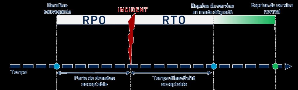 Comprendre le RTO RPO