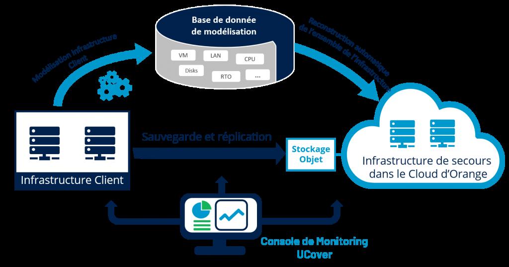 Schema fonctionnement pra cloud